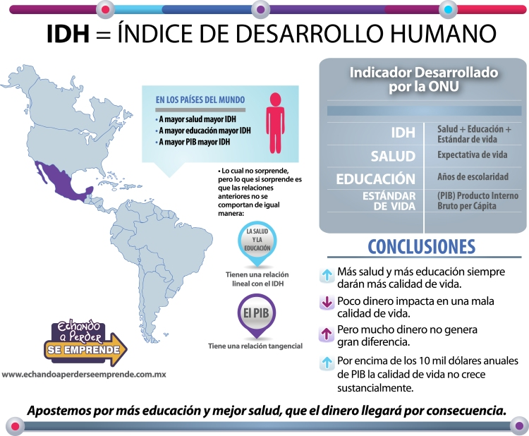 Infografia Indice de Desarrollo Humano (IDH)