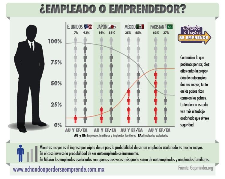auto empleo en comparación con el empleo formal en una comparativa de los paises según su nivel de desarrollo económico